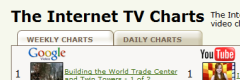 The Internet TV Charts